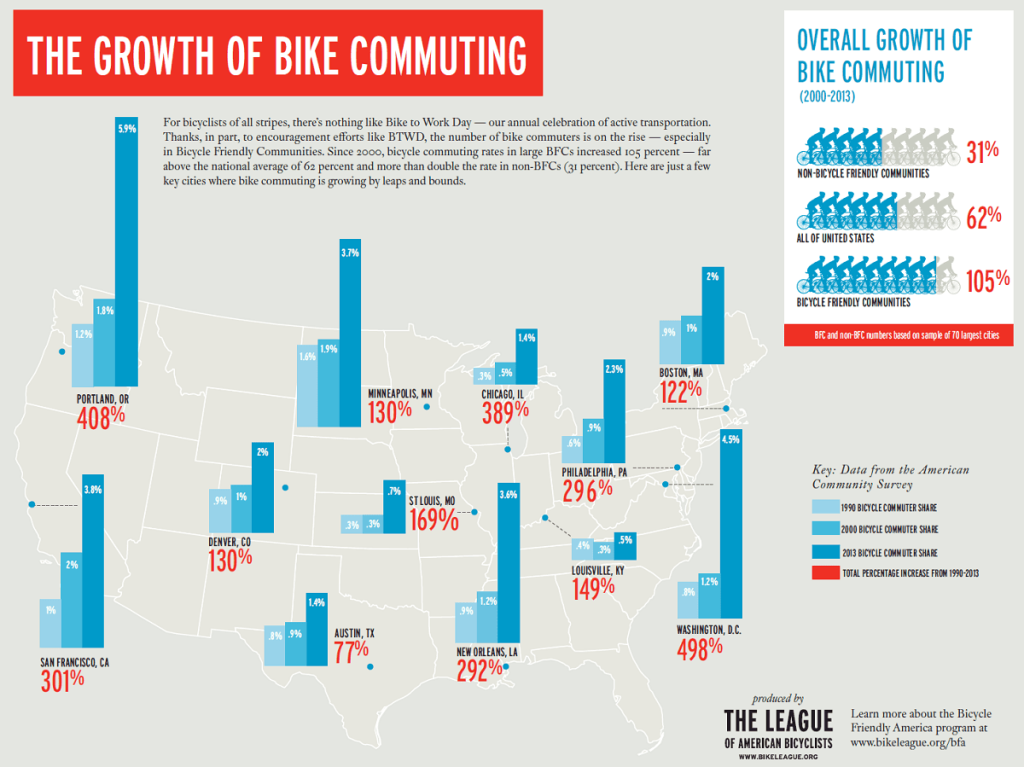 The growth of bike commuting (THE LEAGUE OF AMERICAN BICYCLISTS)