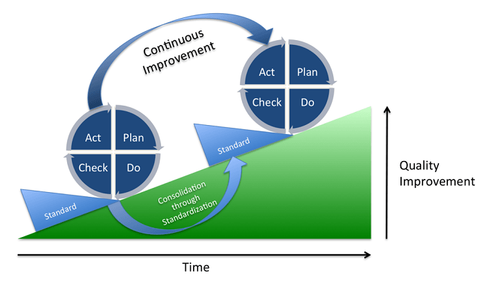 The European Energy Award follows a PDCA (Plan Do Check Act) continuous improvement process (Johannes Vietze)