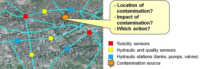 Thanks to the early warning and emergency management system, contamination in the water supply can be quickly tracked down (Fraunhofer IOSB)