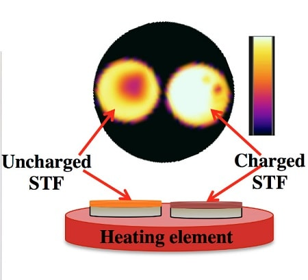 The platform for testing macroscopic heat release. A heating element is used to provide sufficient energy to trigger the solar thermal fuel materials, while an infrared camera monitors the temperature. The charged film (right) releases heat enabling a higher temperature relative to the uncharge film (left) (MIT)