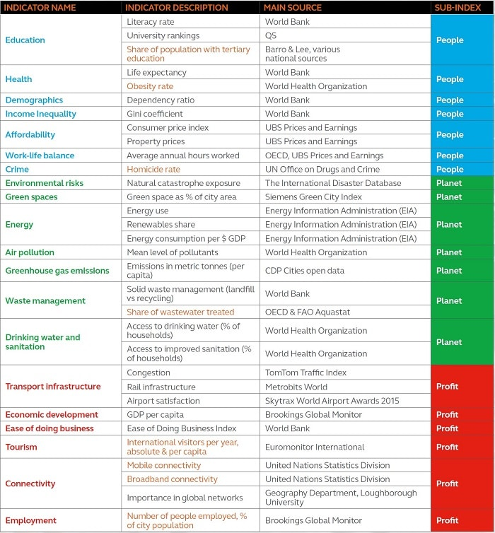 List of indicators used in the sustainable cities index 2016 (Arcadis)
