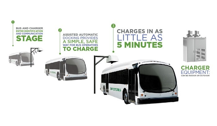 Proterra electric buses - Charging process of Catalyst E2 series - Green motoring and urban transport