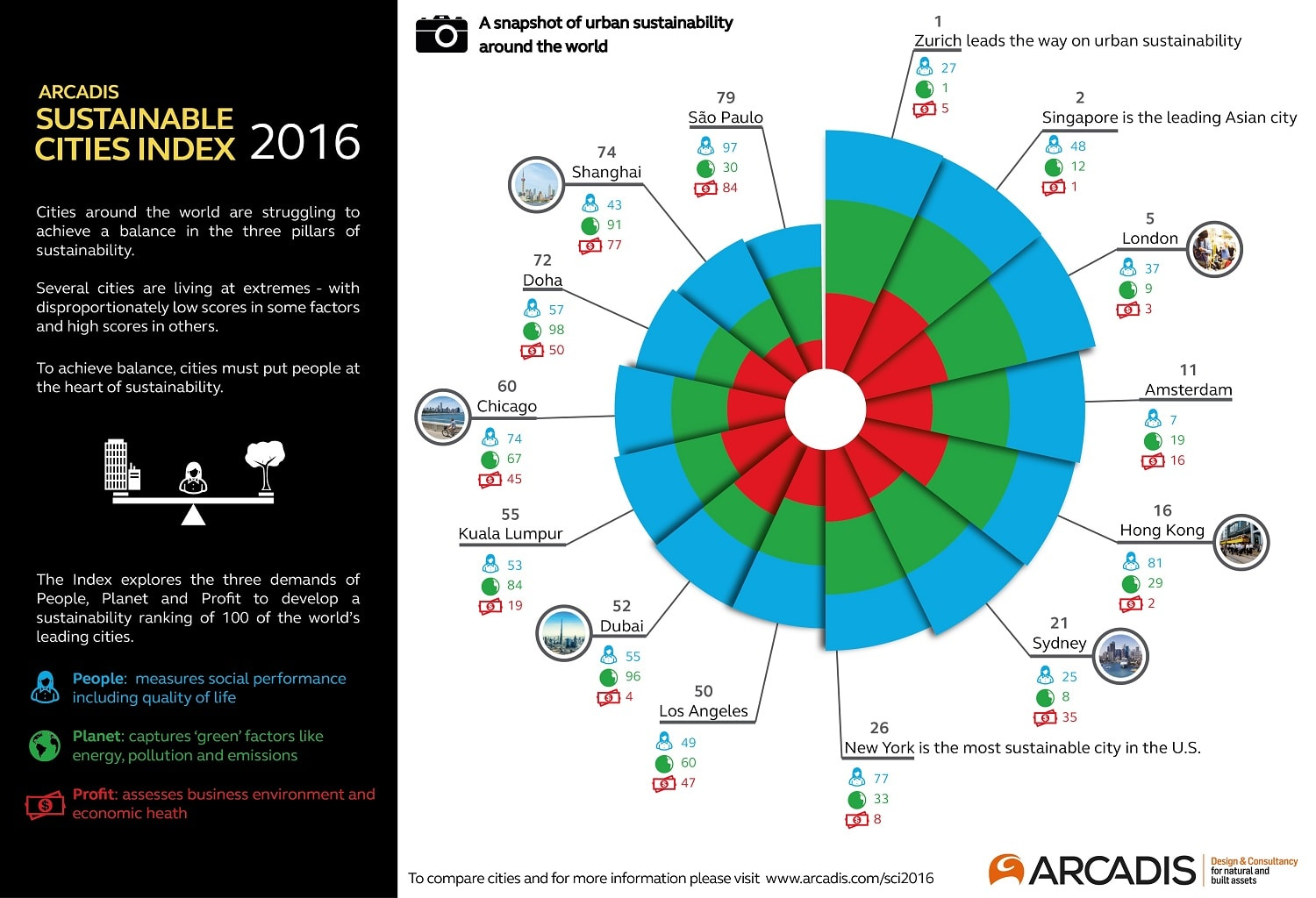 sustainable cities index 2016 - comparison around the world - arcadis