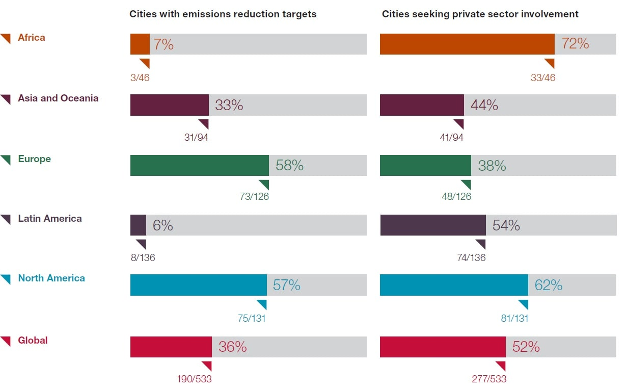 Targets and involvement - Collaborative climate action - CDP AECOM - sustainable cities
