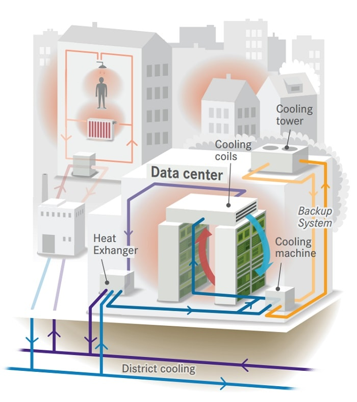 Stockholm Data Parks - Data center heat recovery how it works Sweden