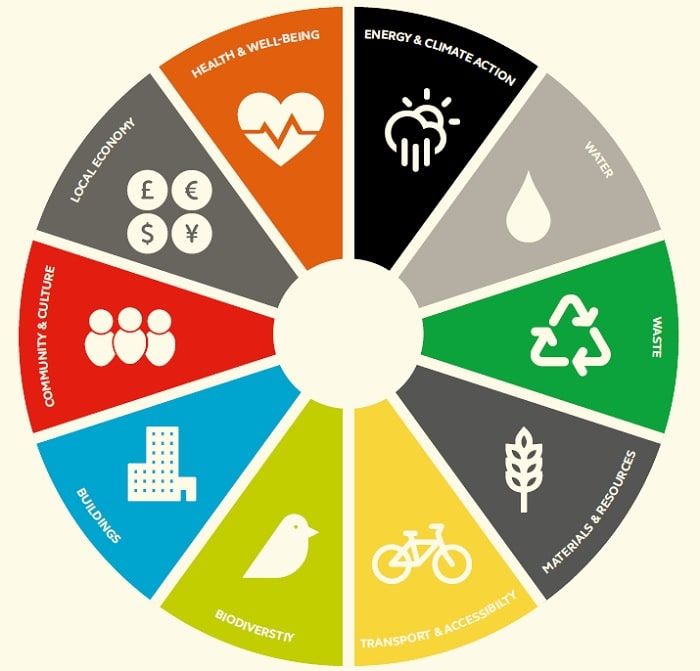Sustainability Cities Index 2015 Target Assessment Rating Framework - Arcadis