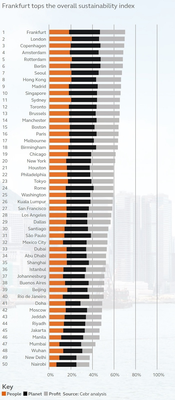 Top 50 Sustainable Cities Index 2015