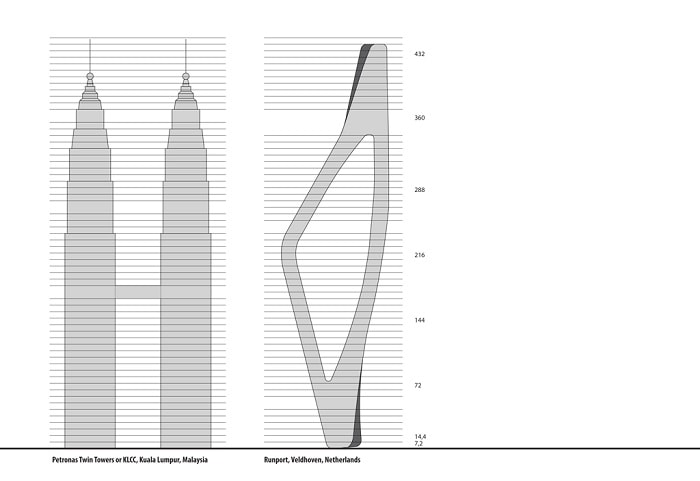 The Dutch Mountains compared to Petronas Towers