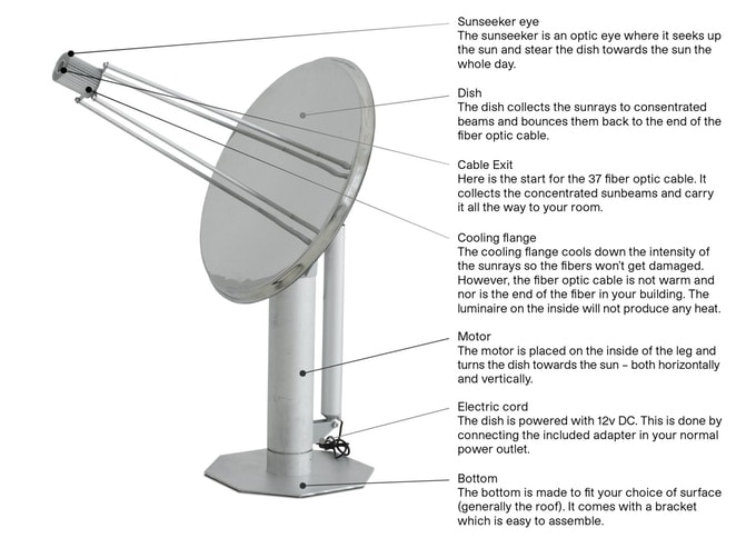 Solros Capturing real sunlight - dish detailed explanation
