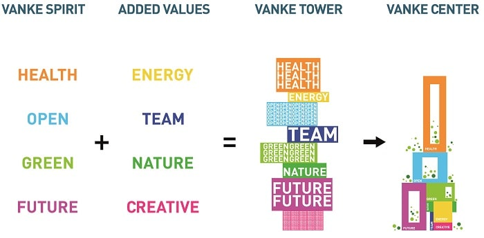 Types of use of blocks from Vanke 3D City designed by MVRDV in Shenzhen China