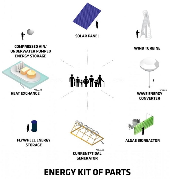 Energy Kit Of Parts Floating city community by Bjarke Ingels Group (BIG) Oceanix