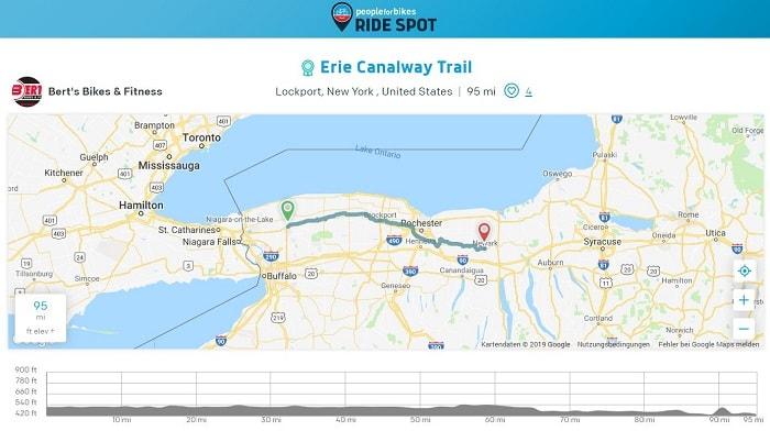 People for Bikes Ride Spot social network - Sharing routes
