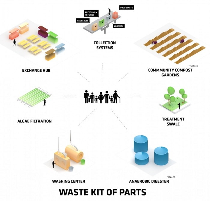 Waste Kits of Parts Floating city and community by Bjarke Ingels Group (BIG) Oceanix