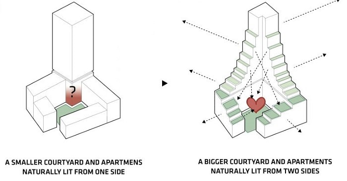 Danish architecture firms Lendager Group and TREDJE NATUR - CPH Common House Courtyard
