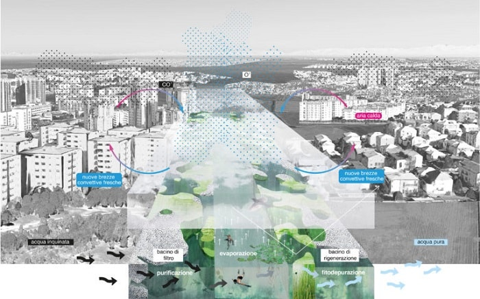 OMA and Laboratorio Permanente won Agenti Climatici - Concorso Farini competition