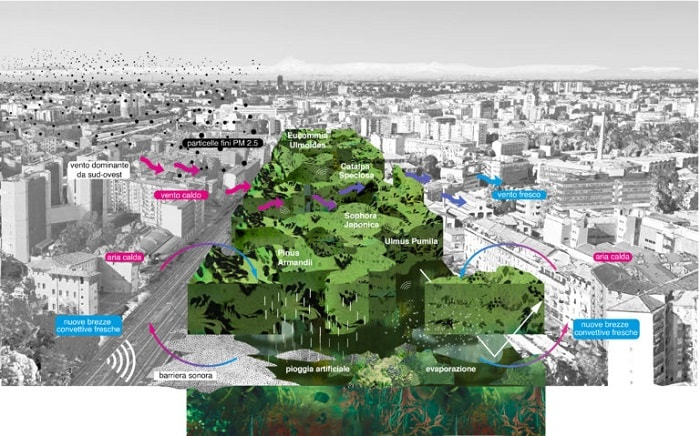 OMA and Laboratorio Permanente won Agenti Climatici with greenery - Concorso Farini competition