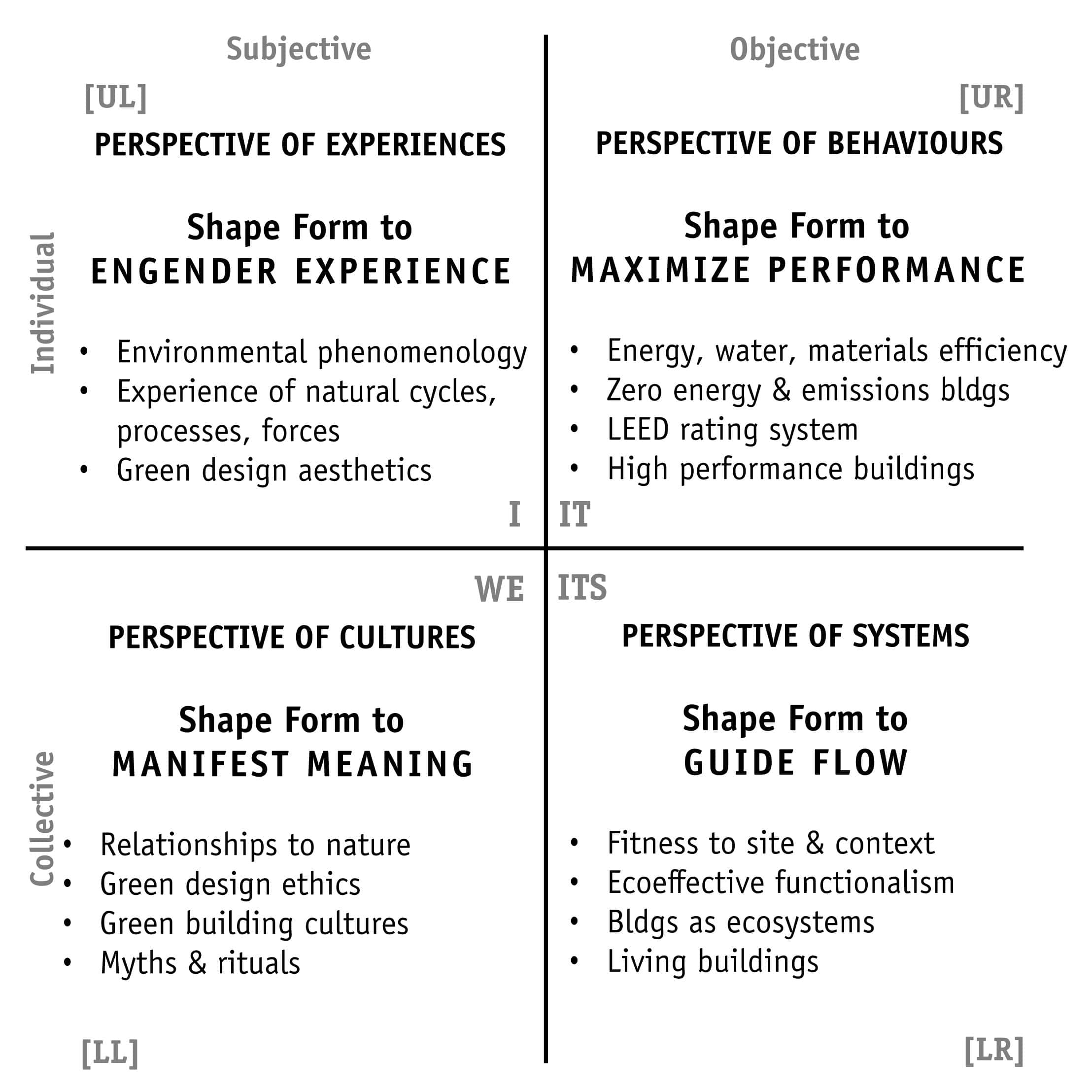 Four fundamental perspectives of Integral Sustainable Design - Astrid Roetzel and Mark Dekay - Research on indoor environment and physical comfort