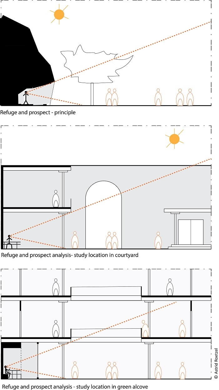 Indoor Conditions in Architectural Spaces study - prospect and refuge - Interview Mark Decay and Astrid Roetzel