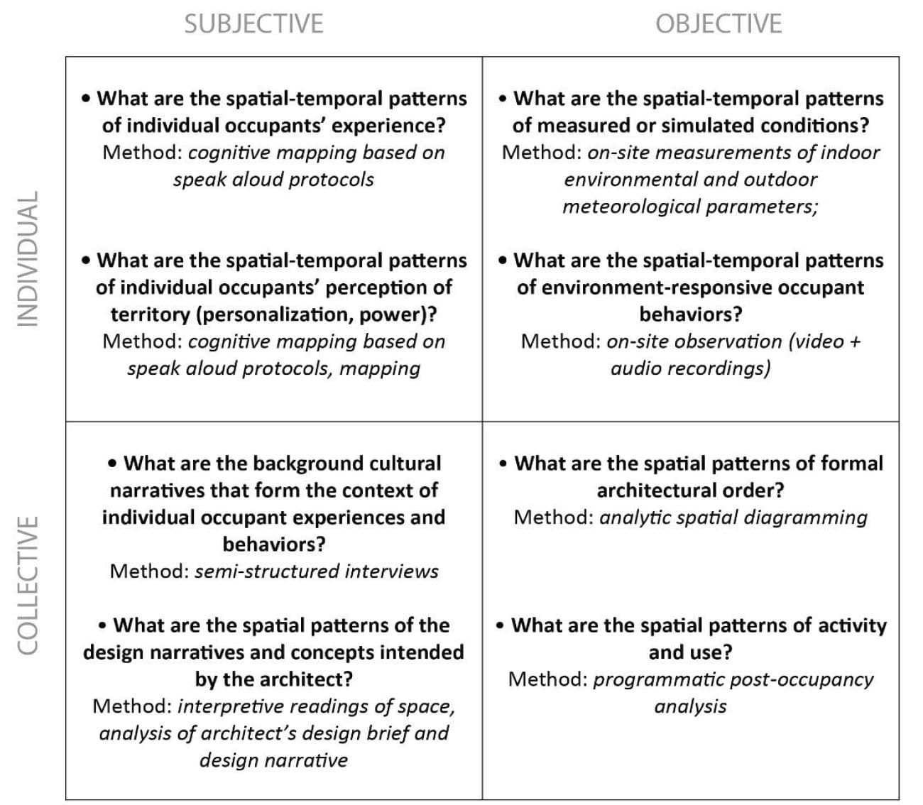 Research questions and methods in the four perspectives by Astrid Roetzel and Mark Dekay